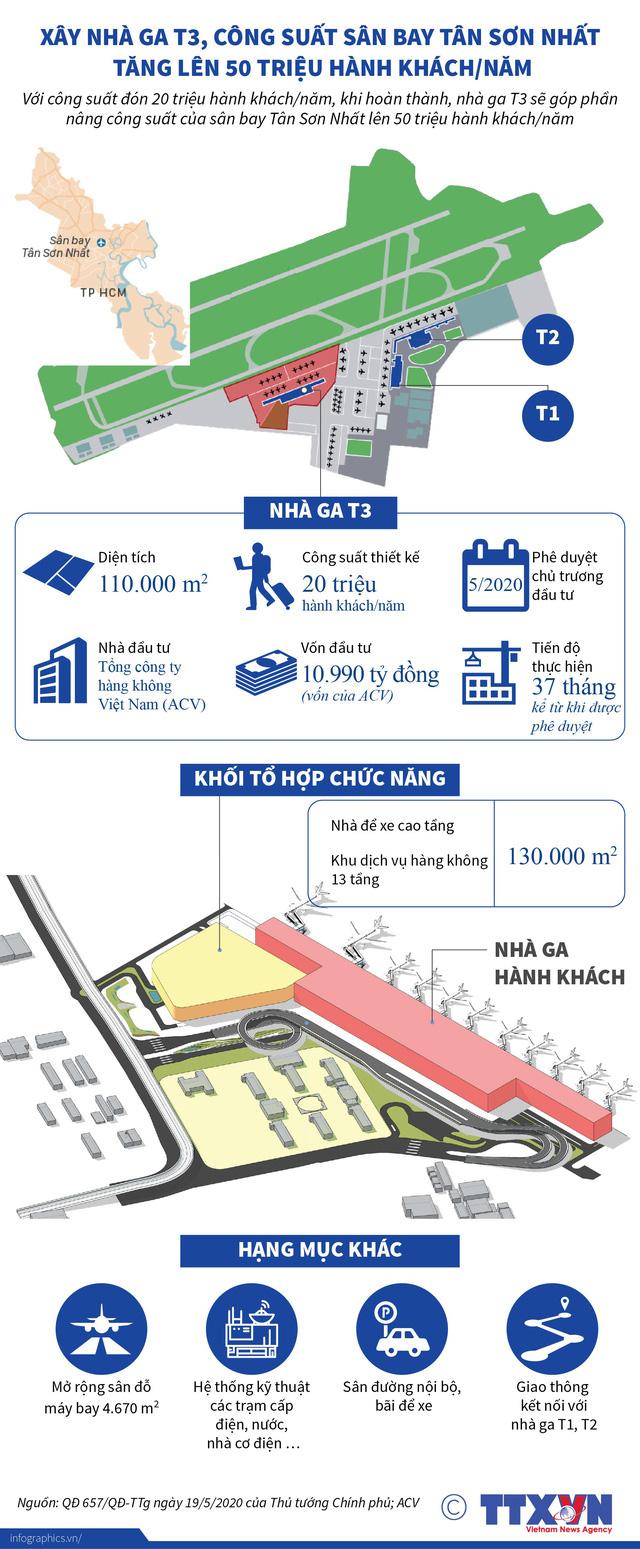 ACV sẽ khởi công nhà ga T3 Tân Sơn Nhất trong tháng 10/2021 - Ảnh 1.