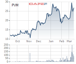PV Machino (PVM): Kế hoạch lãi 2021 đi ngang với 50 tỷ đồng, cổ phiếu tăng 60% từ đầu năm trước tin thoái vốn - Ảnh 2.
