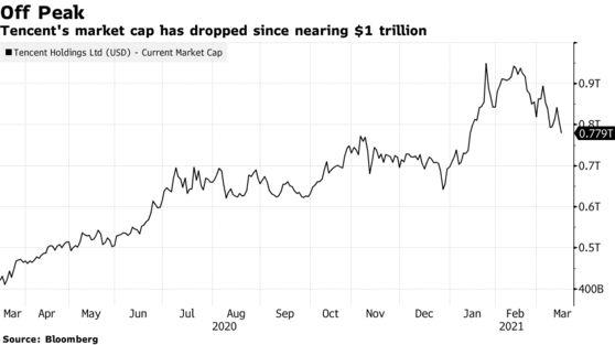 Cổ phiếu lao dốc, Tencent mất 62 tỷ USD vốn hóa vì có nguy cơ bị sờ gáy như Alibaba - Ảnh 1.