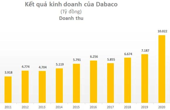 Chủ tịch Dabaco (DBC): Một tập đoàn tư nhân lớn muốn hợp tác nhưng 2-3 lần gặp vẫn chưa đạt thoả thuận, vì ai cũng muốn nắm cán 60%! - Ảnh 2.