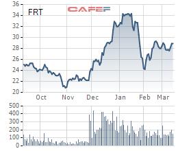 Sau 3 năm săn đón và chấp nhận trả giá cao để sở hữu cổ phần, quỹ ngoại đang dần mất kiên nhẫn với FPT Retail (FRT)? - Ảnh 1.