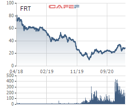 Sau 3 năm săn đón và chấp nhận trả giá cao để sở hữu cổ phần, quỹ ngoại đang dần mất kiên nhẫn với FPT Retail (FRT)? - Ảnh 3.