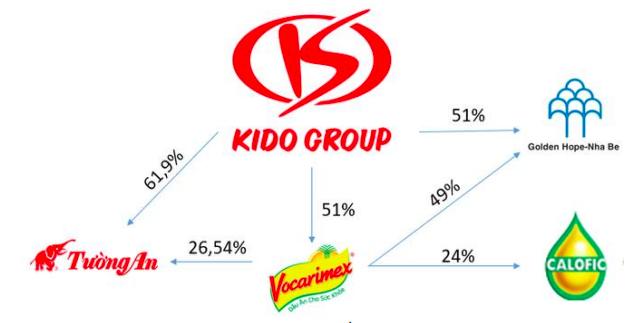 Gia tăng sở hữu tại Tường An và Vocarimex, KIDO (KDC) sẽ nắm 36% thị phần ngành dầu ăn tỷ USD tại Việt Nam - Ảnh 2.