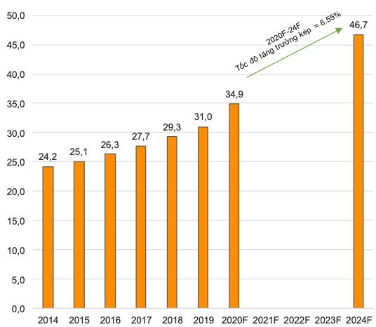 VNDirect: Gia tăng sở hữu tại Tường An và Vocarimex, Kido sẽ nắm 36% thị phần ngành dầu ăn trị giá cả tỷ USD - Ảnh 3.