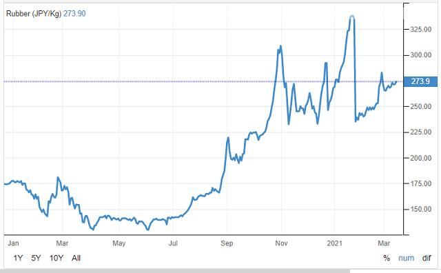 Doanh nghiệp trồng cao su đón tin vui đầu năm: Xuất khẩu và giá bán cùng tăng mạnh - Ảnh 1.