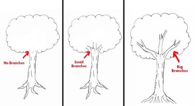 Đặt bút vẽ một chiếc cây, mỗi người cho ra một tác phẩm riêng: Bạn có biết tác phẩm của người hướng nội khác người hướng ngoại ở điểm nào không? - Ảnh 3.