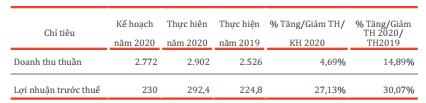Bột giặt LIX đặt kế hoạch lãi trước thuế năm 2021 giảm 23%, về 225 tỷ đồng - Ảnh 1.
