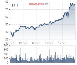 Động lực nào sau kế hoạch tăng trưởng lợi nhuận 18% của FPT, mục tiêu hơn 6.200 tỷ đồng? - Ảnh 2.