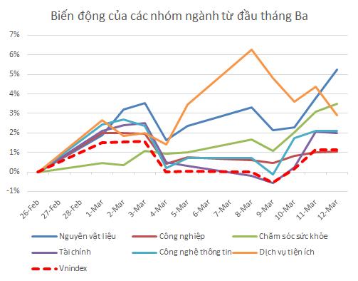VCSC: Thị trường có truyền thống tăng điểm trong tháng 3, VN-Index có thể sớm vượt qua ngưỡng cản trong nửa cuối tháng - Ảnh 2.
