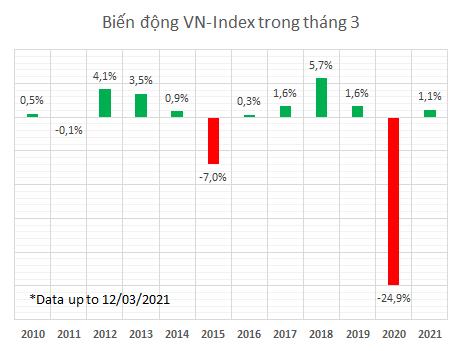 VCSC: Thị trường có truyền thống tăng điểm trong tháng 3, VN-Index có thể sớm vượt qua ngưỡng cản trong nửa cuối tháng - Ảnh 3.