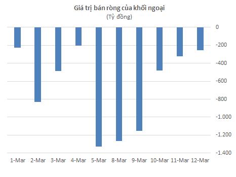 VCSC: Thị trường có truyền thống tăng điểm trong tháng 3, VN-Index có thể sớm vượt qua ngưỡng cản trong nửa cuối tháng - Ảnh 1.