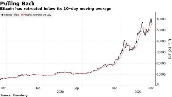 Mới phá kỷ lục hồi tuần trước, Bitcoin lại rơi thẳng đứng - Ảnh 1.