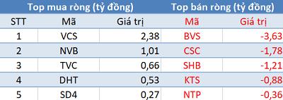 Khối ngoại tiếp tục bán ròng, VN-Index mất mốc 1.180 điểm trong phiên 16/3 - Ảnh 2.