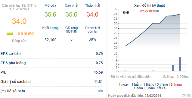 Một cổ phiếu ngành ngân hàng đã tăng hơn 2 lần sau 10 phiên lên sàn HNX - Ảnh 1.