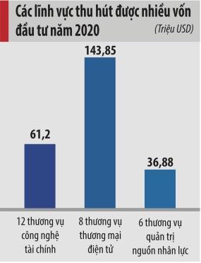 Việt Nam sẽ trở thành trung tâm khởi nghiệp hàng đầu Đông Nam Á? - Ảnh 1.