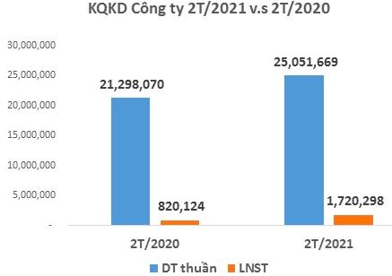 Dệt may Thành Công (TCM): Lợi nhuận 2 tháng đầu năm tăng 110% lên 40 tỷ đồng - Ảnh 1.