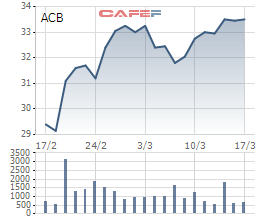 Dragon Capital lại muốn mua hơn 10 triệu cổ phiếu ACB - Ảnh 1.