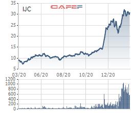 Becamex IJC: Cổ phiếu tăng gấp đôi từ cuối năm 2020, tiếp tục hưởng lợi đầu tư công và dịch chuyển dòng vốn - Ảnh 1.