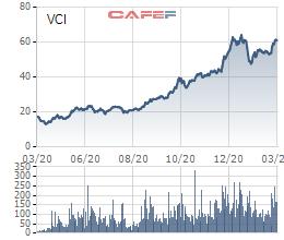 VCI tiếp đà bứt phá, nhà đầu tư x3 tài khoản sau một năm - Ảnh 1.