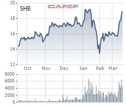 SHB hủy niêm yết hơn 4,8 triệu cổ phiếu, giảm vốn điều lệ - Ảnh 1.