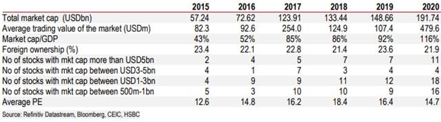 HSBC: Chứng khoán Việt Nam ngày càng đáng đầu tư - Ảnh 1.