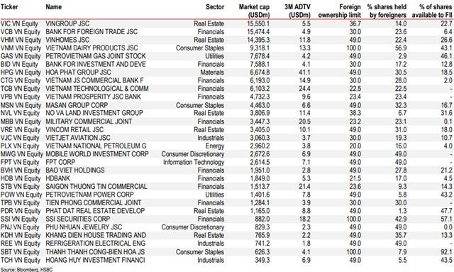 HSBC: Chứng khoán Việt Nam ngày càng đáng đầu tư - Ảnh 2.