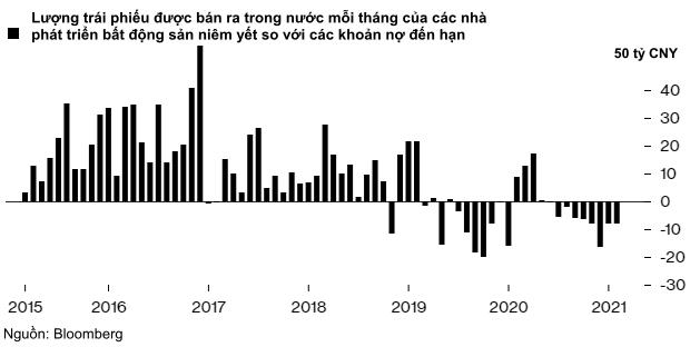 Trung Quốc nỗ lực giảm đòn bẩy, vỡ nợ trái phiếu doanh nghiệp tiếp tục chạm mức cao kỷ lục - Ảnh 2.