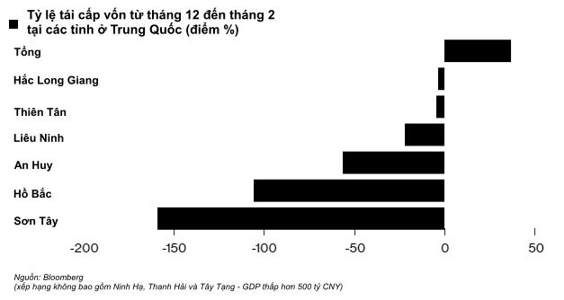 Trung Quốc nỗ lực giảm đòn bẩy, vỡ nợ trái phiếu doanh nghiệp tiếp tục chạm mức cao kỷ lục - Ảnh 3.