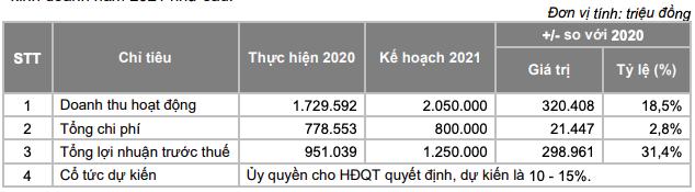 Chứng khoán Bản Việt (VCI): Tăng vốn 1.674 tỷ, nhá hàng đang có đến 40.000 tỷ deal lớn và sẽ đẩy mạnh mảng IB trở lại - Ảnh 1.