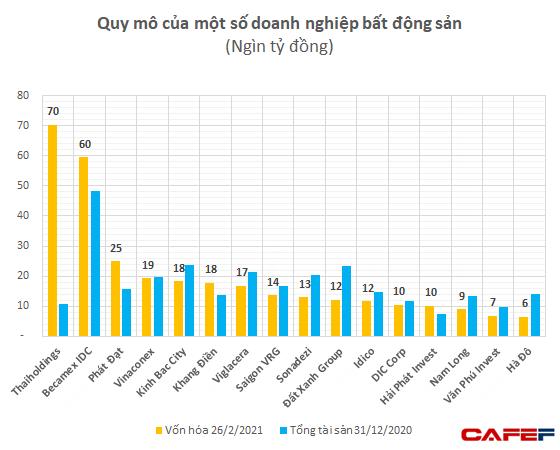 Thứ hạng vốn hóa các đại gia địa ốc: Tăng gấp 3 lần sau 1 năm, Phát Đạt vượt xa Vinaconex, Khang Điền, Đất Xanh dù quy mô khiêm tốn hơn - Ảnh 3.