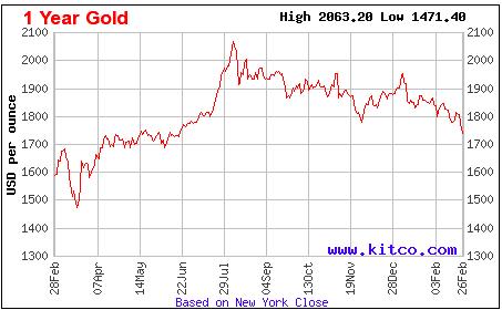 Lãi suất thấp, có nên đầu tư vào vàng? - Ảnh 1.