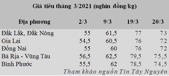 Giá hạt tiêu có dấu hiệu đã đạt đỉnh - Ảnh 1.