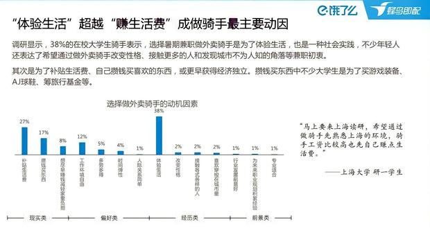 70 nghìn Thạc sĩ nối đuôi nhau làm nghề shipper: Con số biết nói khiến dư luận Trung Quốc hoang mang tột độ những ngày qua - Ảnh 3.