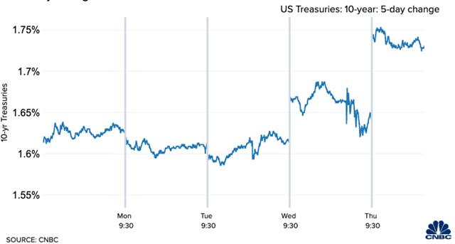 Cú 'vỗ mặt' Fed từ thị trường trái phiếu Mỹ - Ảnh 1.