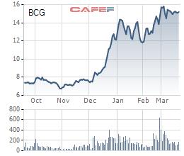 Bamboo Capital (BCG): Cổ phiếu liên tục phá đỉnh, một cá nhân bị xử phạt vì giao dịch chui - Ảnh 1.