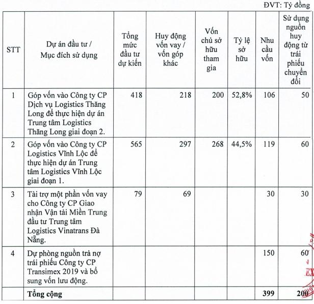 Transimex (TMS) muốn phát hành 200 tỷ đồng trái phiếu chuyển đổi để đầu tư vào các công ty logistics - Ảnh 3.