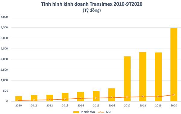 Transimex (TMS) muốn phát hành 200 tỷ đồng trái phiếu chuyển đổi để đầu tư vào các công ty logistics - Ảnh 4.