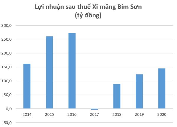 Bất động sản Thanh Hóa khởi sắc, cổ phiếu Xi măng Bỉm Sơn (BCC) dậy sóng, lên cao nhất trong gần 4 năm - Ảnh 2.