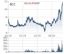 Bất động sản Thanh Hóa khởi sắc, cổ phiếu Xi măng Bỉm Sơn (BCC) dậy sóng, lên cao nhất trong gần 4 năm - Ảnh 1.