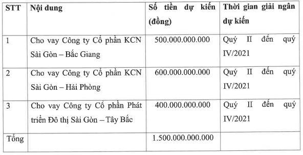 Rót thêm vốn vào các khu công nghiệp, Kinh Bắc City (KBC) tiếp tục bán 1.500 tỷ trái phiếu trong quý 2/2021 - Ảnh 1.