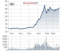 Rót thêm vốn vào các khu công nghiệp, Kinh Bắc City (KBC) tiếp tục bán 1.500 tỷ trái phiếu trong quý 2/2021 - Ảnh 2.
