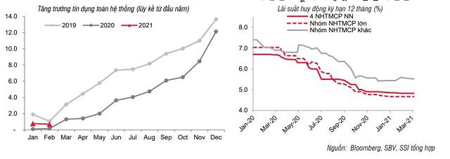 SSI Research: Lãi suất có thể tăng từ cuối quý II - Ảnh 1.