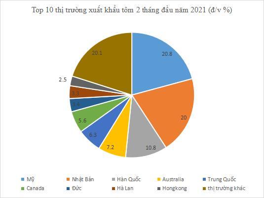 Những thị trường đột phá của tôm Việt 2 tháng đầu năm 2021 - Ảnh 1.