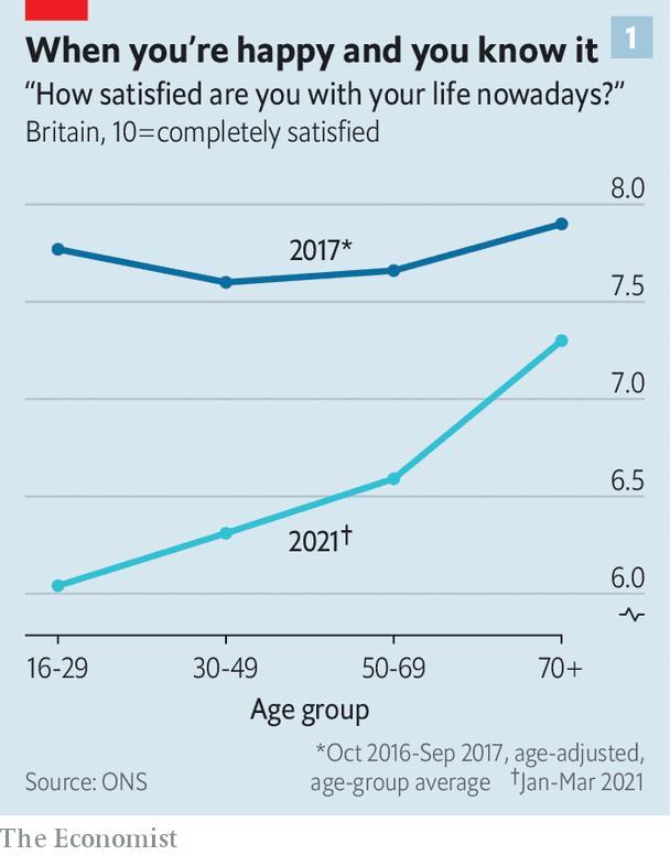 Vì sao Covid-19 khiến người già hạnh phúc hơn còn người trẻ lại bất hạnh hơn? - Ảnh 1.