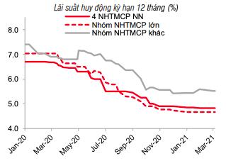 Lợi suất trái phiếu Mỹ tăng vọt bắt đầu lan tới Việt Nam? - Ảnh 1.