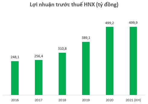 HNX lãi gần 500 tỷ đồng trong năm 2020, lương lãnh đạo đạt bình quân 62,25 triệu đồng mỗi tháng - Ảnh 1.