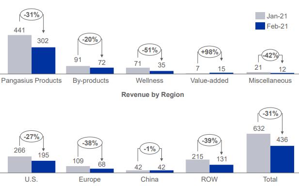 Vĩnh Hoàn (VHC): Doanh thu tháng 2/2021 giảm mạnh 31%, hoàn tất thâu tóm Sa Giang - đơn vị xuất khẩu chính sang châu Âu  - Ảnh 1.