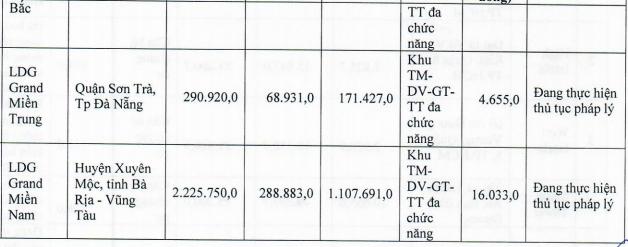 Hụt nguồn thu trong năm 2020, LDG lên kế hoạch LNST cao gấp 23 lần lên 301 tỷ đồng - Ảnh 5.