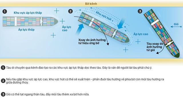 Lý giải nguyên nhân tàu container xoay ngang, khiến kênh Suez tắc đường - Ảnh 1.
