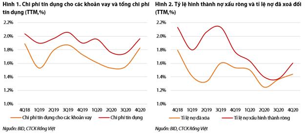 VDSC: BIDV phụ thuộc vốn cấp 2 để tăng tín dụng - Ảnh 1.
